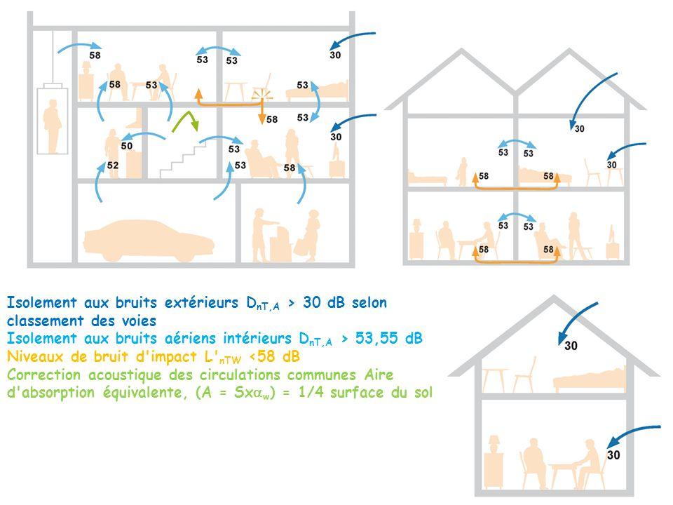 Isolement aux bruits extérieurs DnT,A > 30 dB selon classement des voies