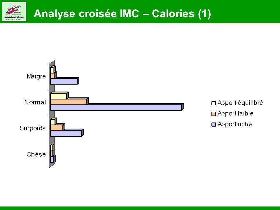 Analyse croisée IMC – Calories (1)