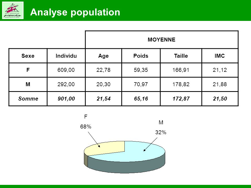 Analyse population MOYENNE Sexe Individu Age Poids Taille IMC F 609,00