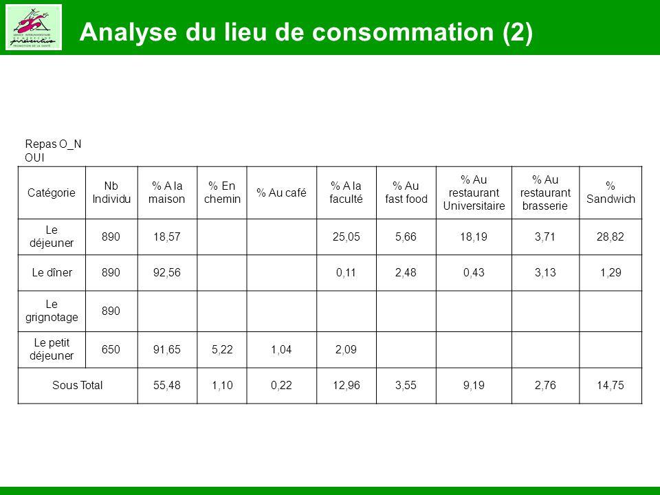 Analyse du lieu de consommation (2)