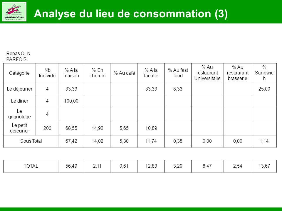 Analyse du lieu de consommation (3)