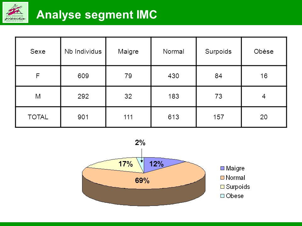 Analyse segment IMC 2% 17% 12% 69% Sexe Nb Individus Maigre Normal
