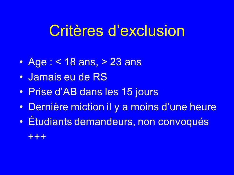 Critères d'exclusion Age : < 18 ans, > 23 ans Jamais eu de RS
