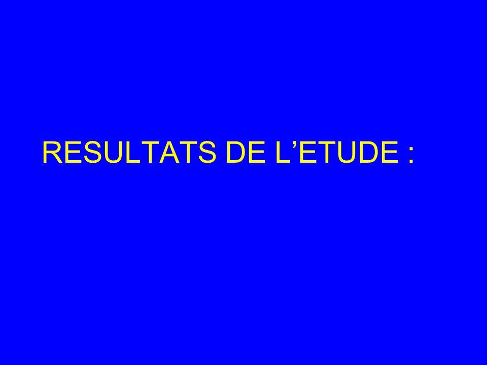 RESULTATS DE L'ETUDE :