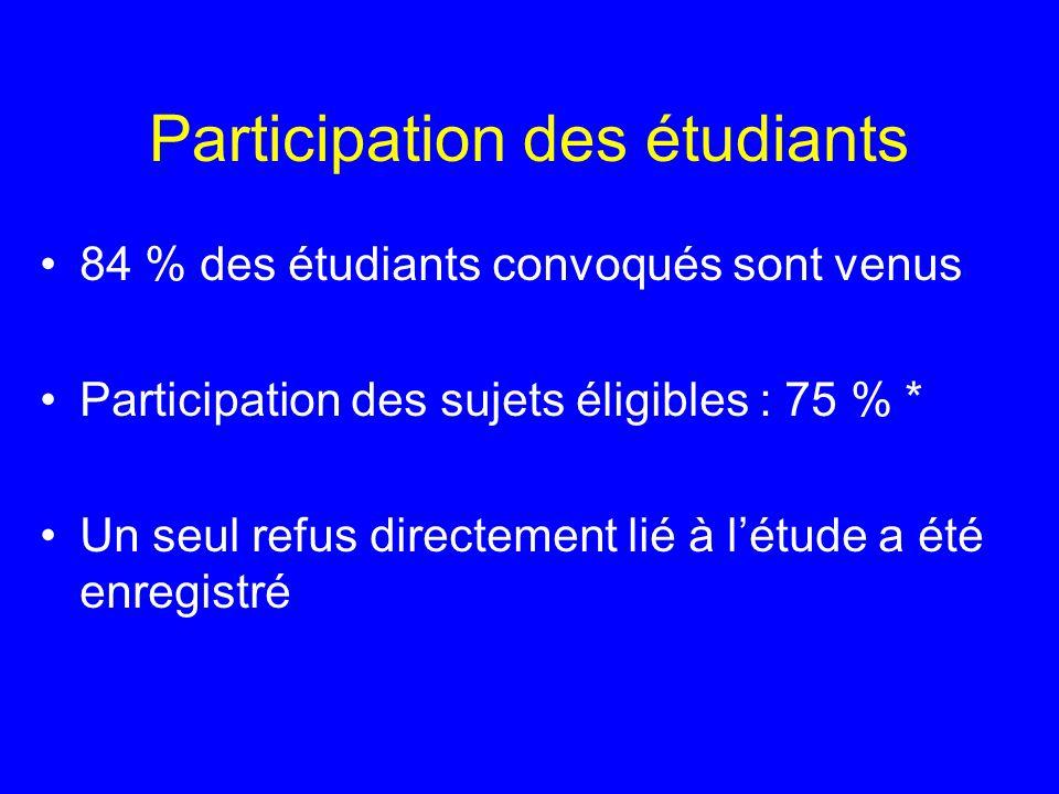 Participation des étudiants