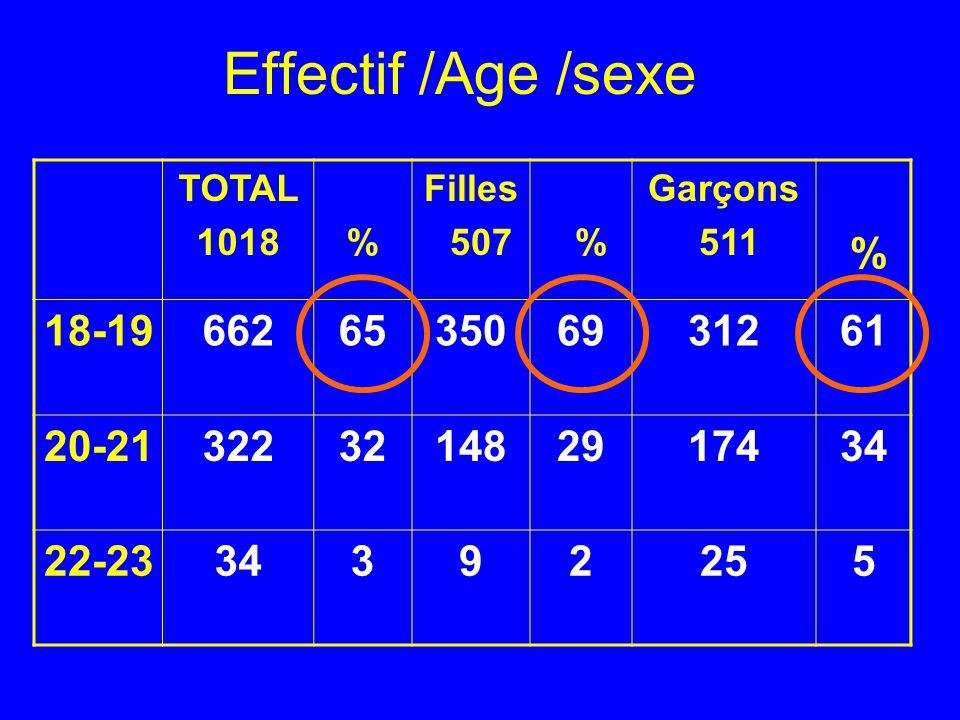 Effectif /Age /sexe TOTAL. 1018. % Filles. 507. Garçons. 511. 18-19. 662. 65. 350. 69. 312.