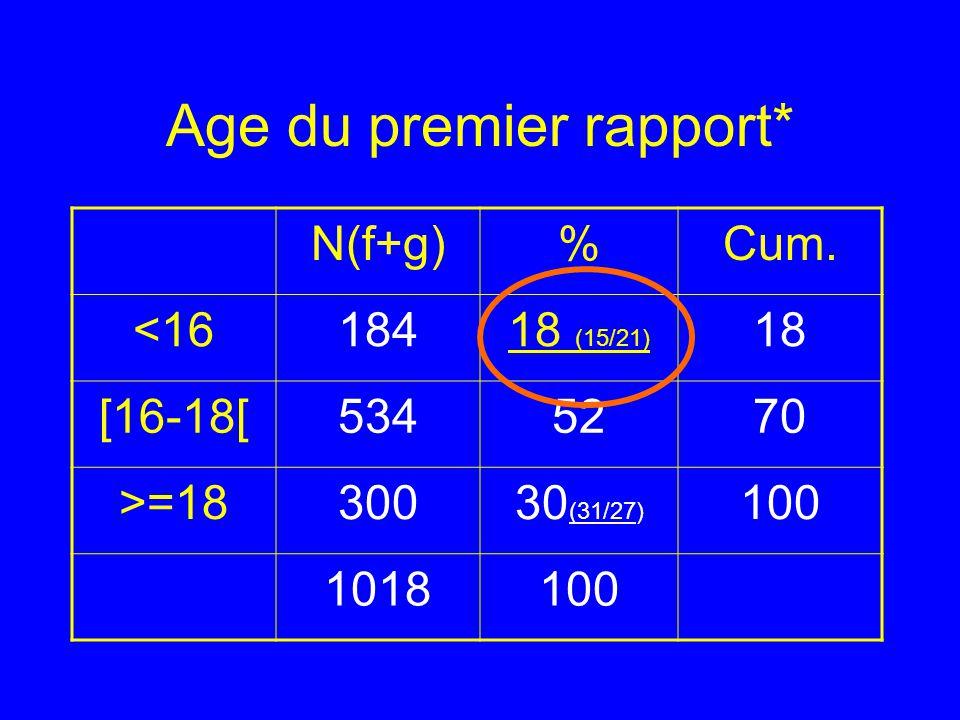 Age du premier rapport*