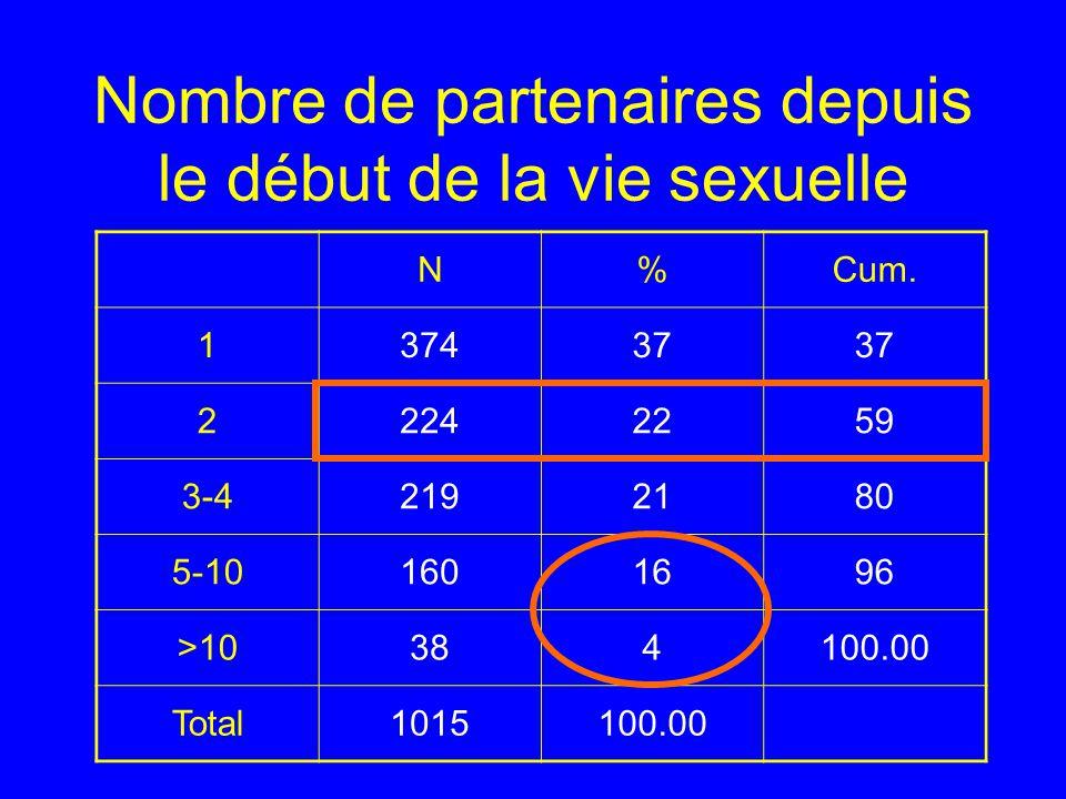 Nombre de partenaires depuis le début de la vie sexuelle