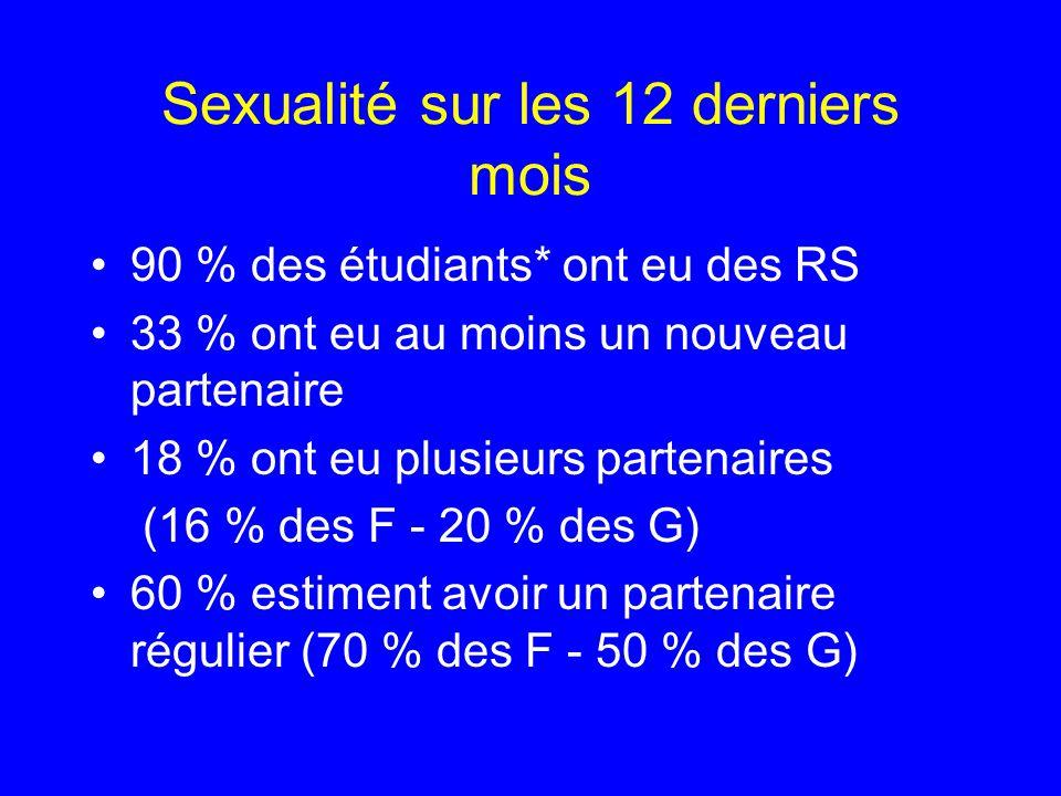 Sexualité sur les 12 derniers mois