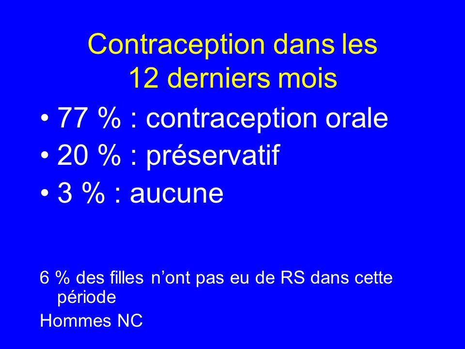 Contraception dans les 12 derniers mois