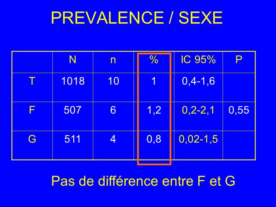 PREVALENCE / SEXE Pas de différence entre F et G N n % IC 95% P T 1018