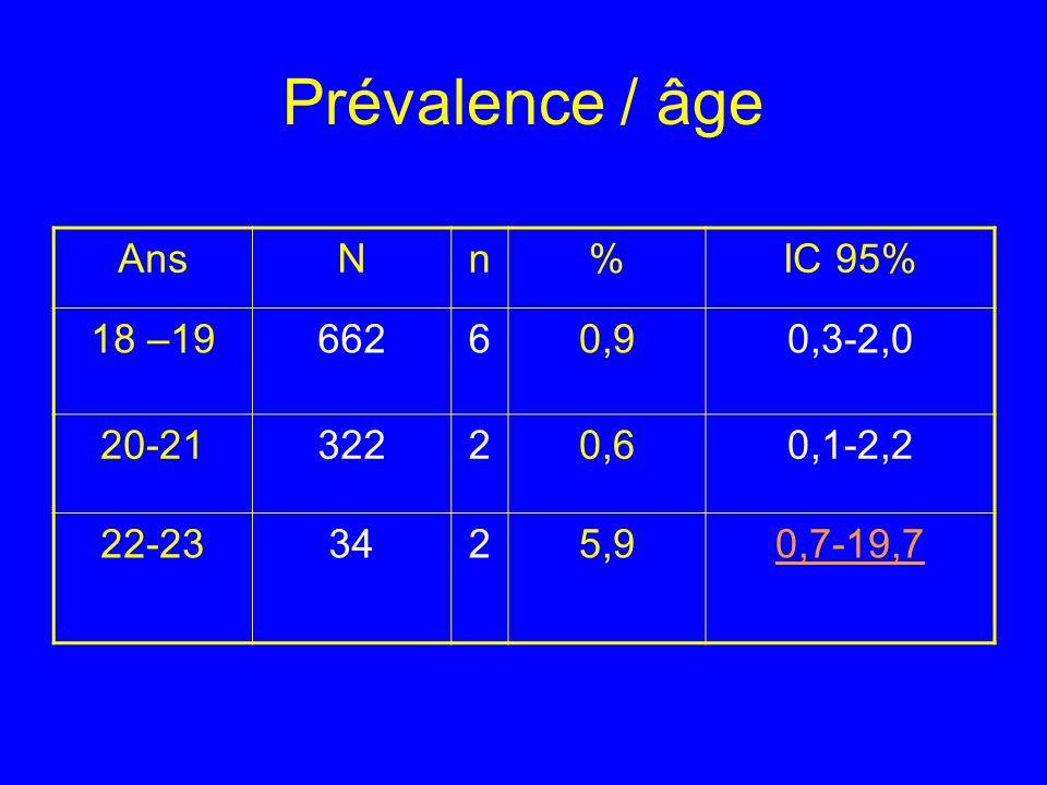 Prévalence / âge Ans N n % IC 95% 18 –19 662 6 0,9 0,3-2,0 20-21 322 2
