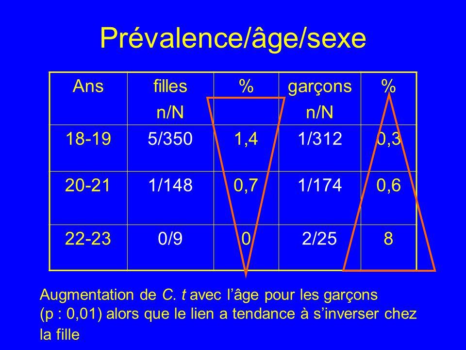 Prévalence/âge/sexe Ans filles n/N % garçons 18-19 5/350 1,4 1/312 0,3