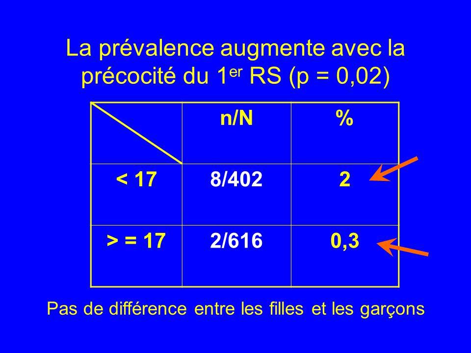 La prévalence augmente avec la précocité du 1er RS (p = 0,02)