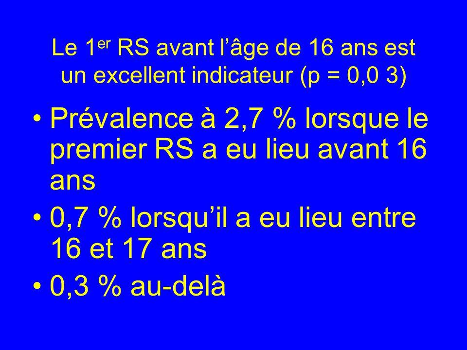 Prévalence à 2,7 % lorsque le premier RS a eu lieu avant 16 ans