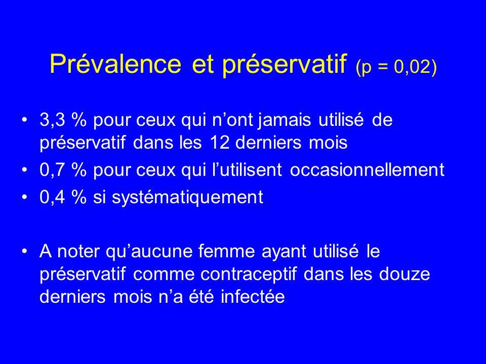 Prévalence et préservatif (p = 0,02)