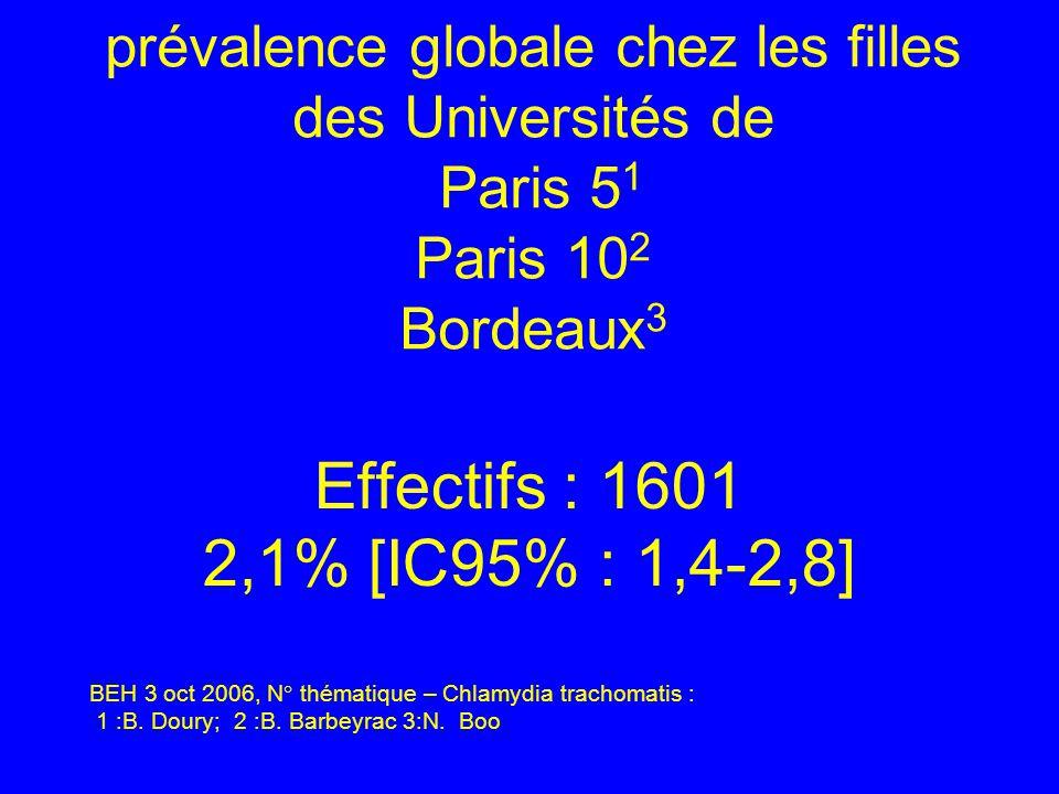 prévalence globale chez les filles des Universités de Paris 51 Paris 102 Bordeaux3