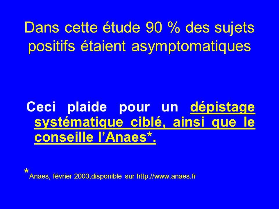 Dans cette étude 90 % des sujets positifs étaient asymptomatiques