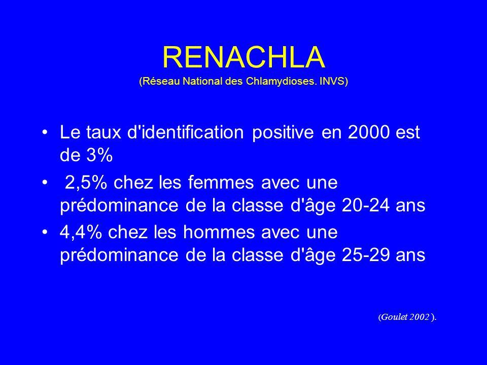 RENACHLA (Réseau National des Chlamydioses. INVS)