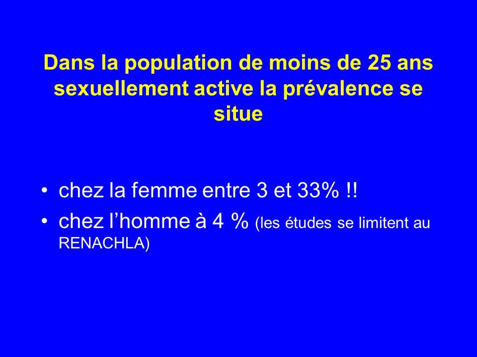 Dans la population de moins de 25 ans sexuellement active la prévalence se situe