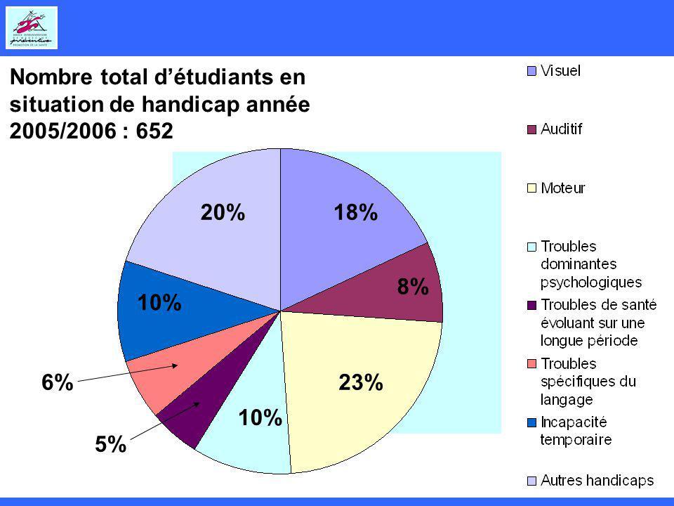 Nombre total d'étudiants en situation de handicap année 2005/2006 : 652