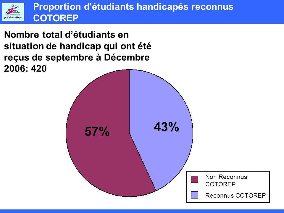 43% 57% Proportion d étudiants handicapés reconnus COTOREP