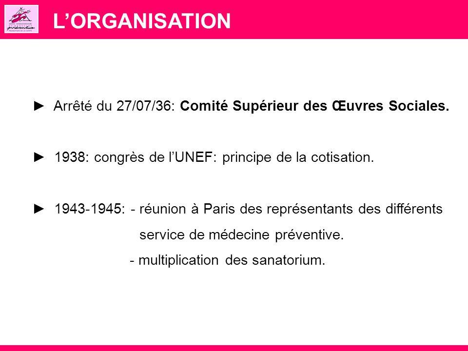L'ORGANISATION ► Arrêté du 27/07/36: Comité Supérieur des Œuvres Sociales. ► 1938: congrès de l'UNEF: principe de la cotisation.
