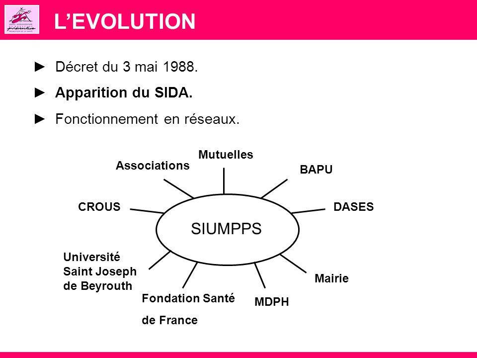 L'EVOLUTION SIUMPPS ► Décret du 3 mai 1988. ► Apparition du SIDA.