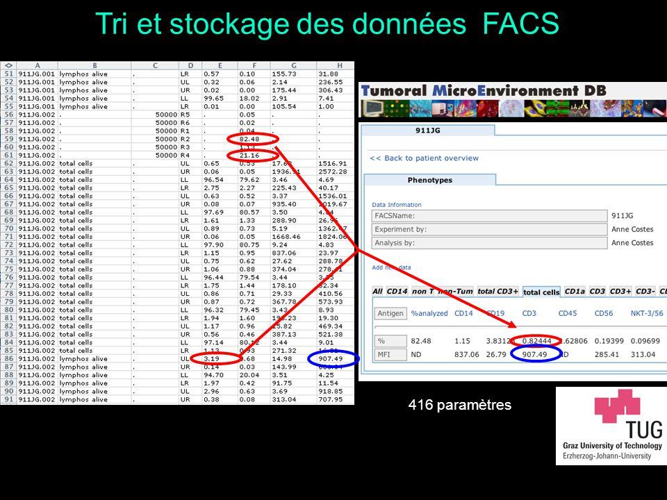 Tri et stockage des données FACS