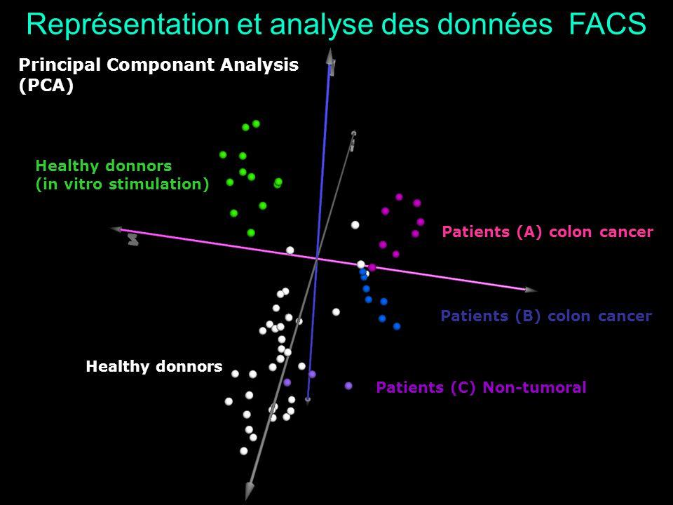 Représentation et analyse des données FACS