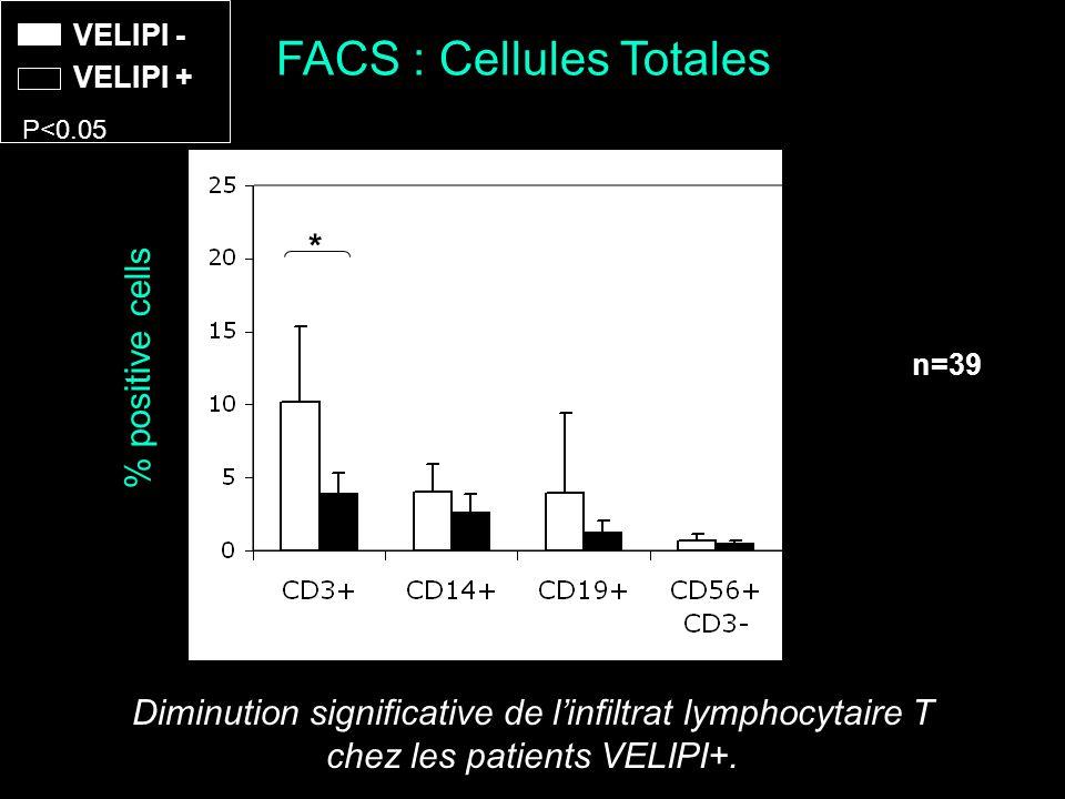 FACS : Cellules Totales