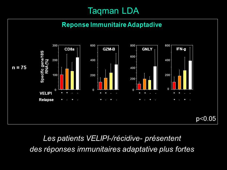 Taqman LDA Les patients VELIPI-/récidive- présentent