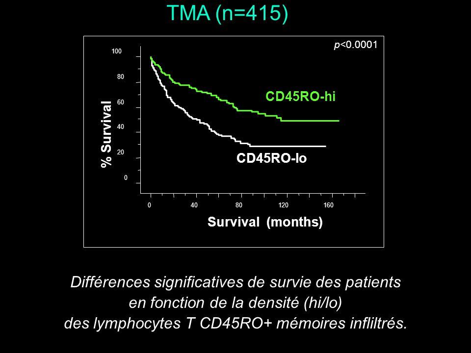 TMA (n=415) Différences significatives de survie des patients