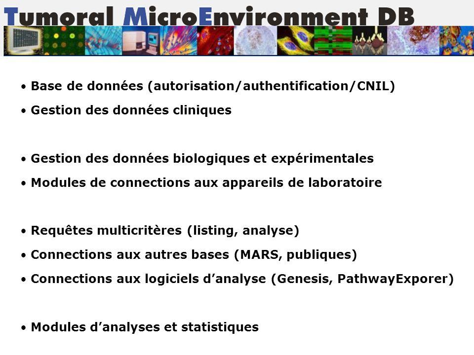 Base de données (autorisation/authentification/CNIL)