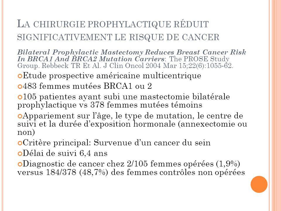 La chirurgie prophylactique réduit significativement le risque de cancer