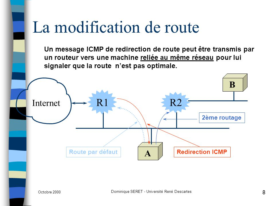 La modification de route