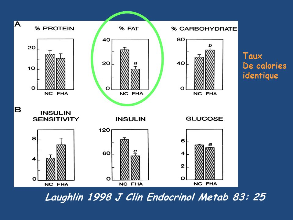 Laughlin 1998 J Clin Endocrinol Metab 83: 25