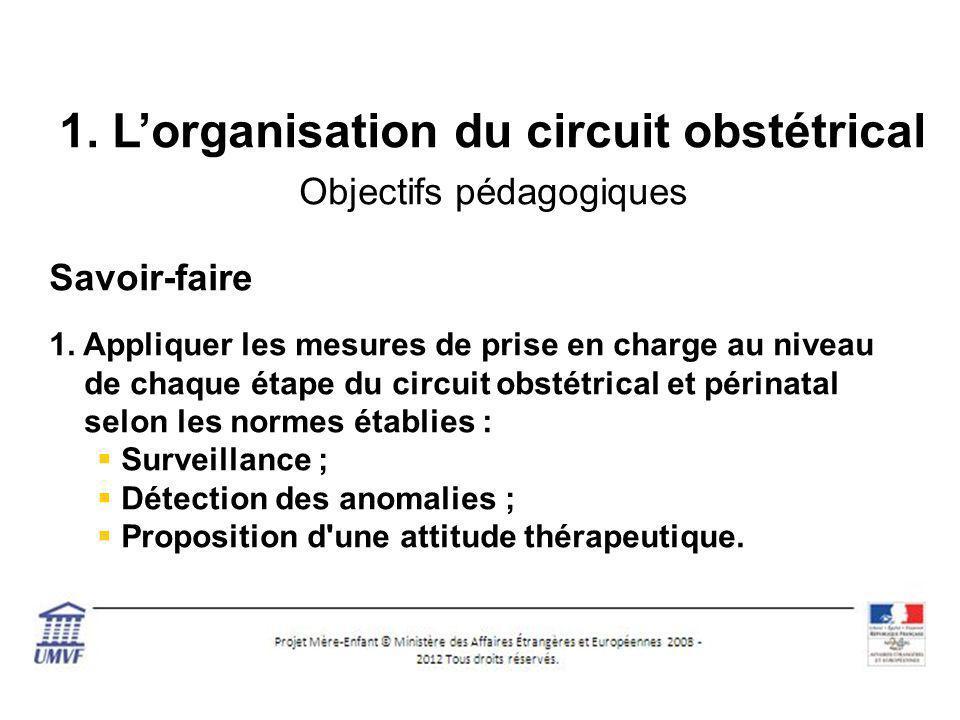 1. L'organisation du circuit obstétrical Objectifs pédagogiques