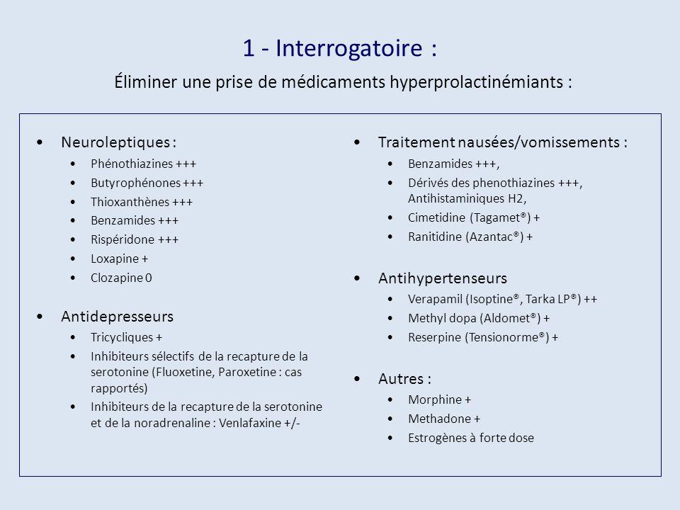 1 - Interrogatoire : Éliminer une prise de médicaments hyperprolactinémiants :