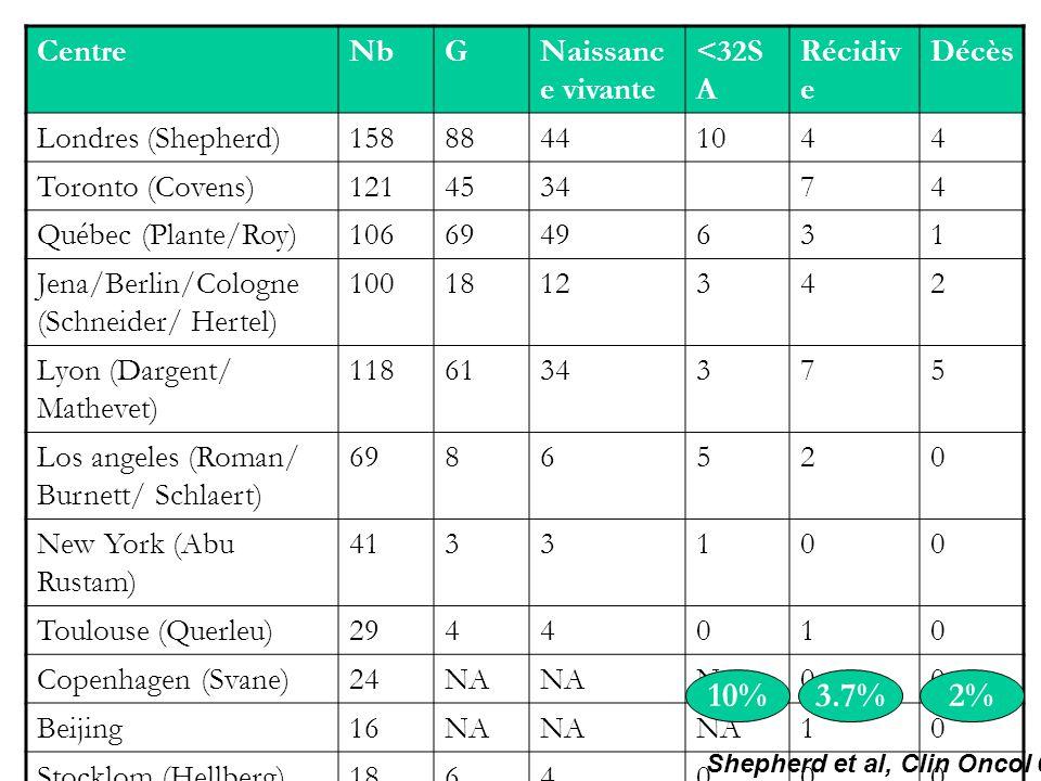 790 10% 3.7% 2% Centre Nb G Naissance vivante <32SA Récidive Décès