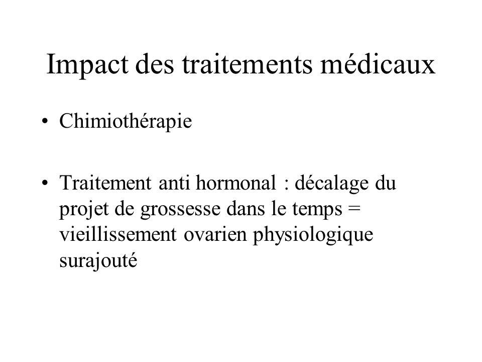 Impact des traitements médicaux