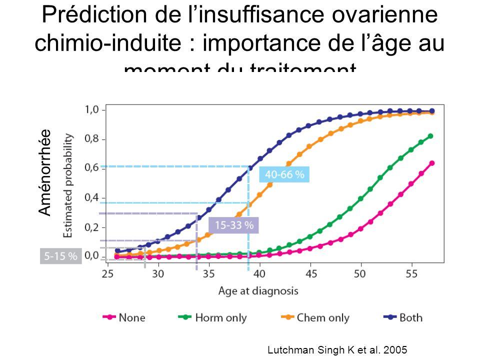 Prédiction de l'insuffisance ovarienne chimio-induite : importance de l'âge au moment du traitement