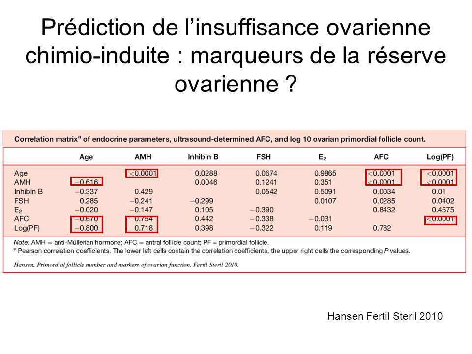 Prédiction de l'insuffisance ovarienne chimio-induite : marqueurs de la réserve ovarienne