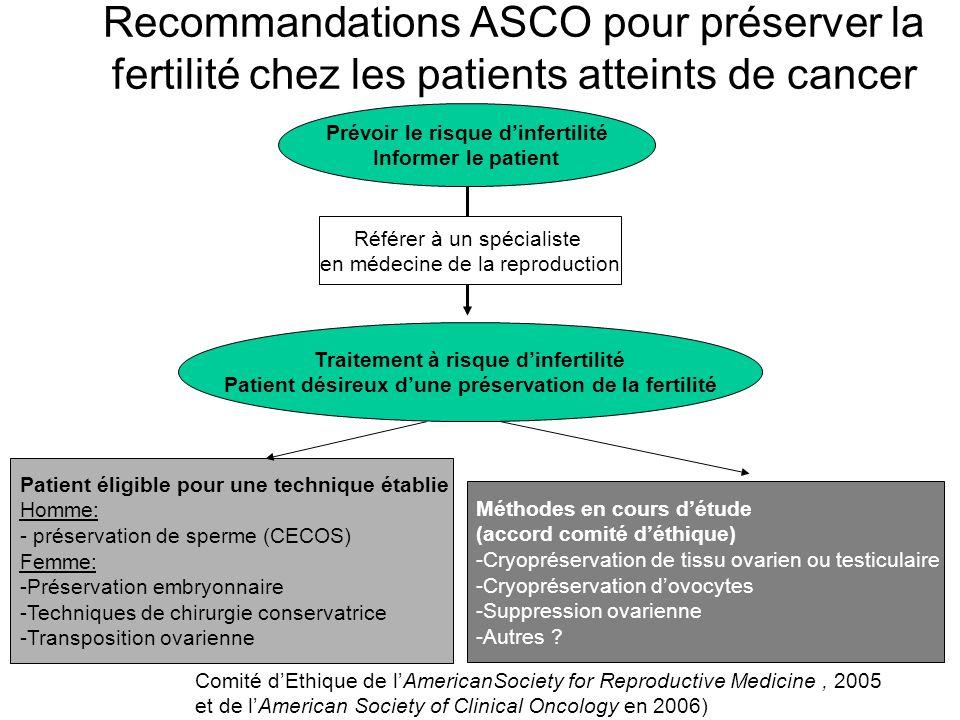 Recommandations ASCO pour préserver la fertilité chez les patients atteints de cancer