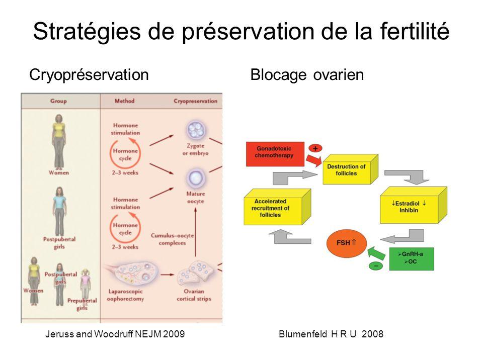 Stratégies de préservation de la fertilité