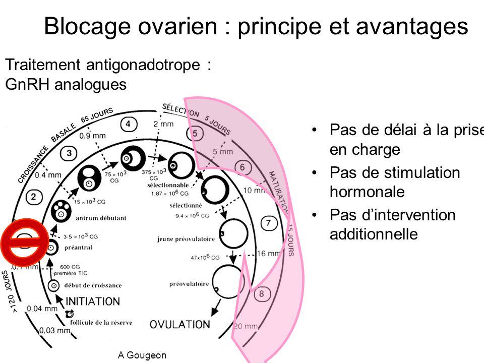 Blocage ovarien : principe et avantages