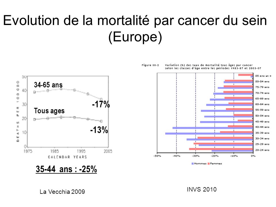 Evolution de la mortalité par cancer du sein