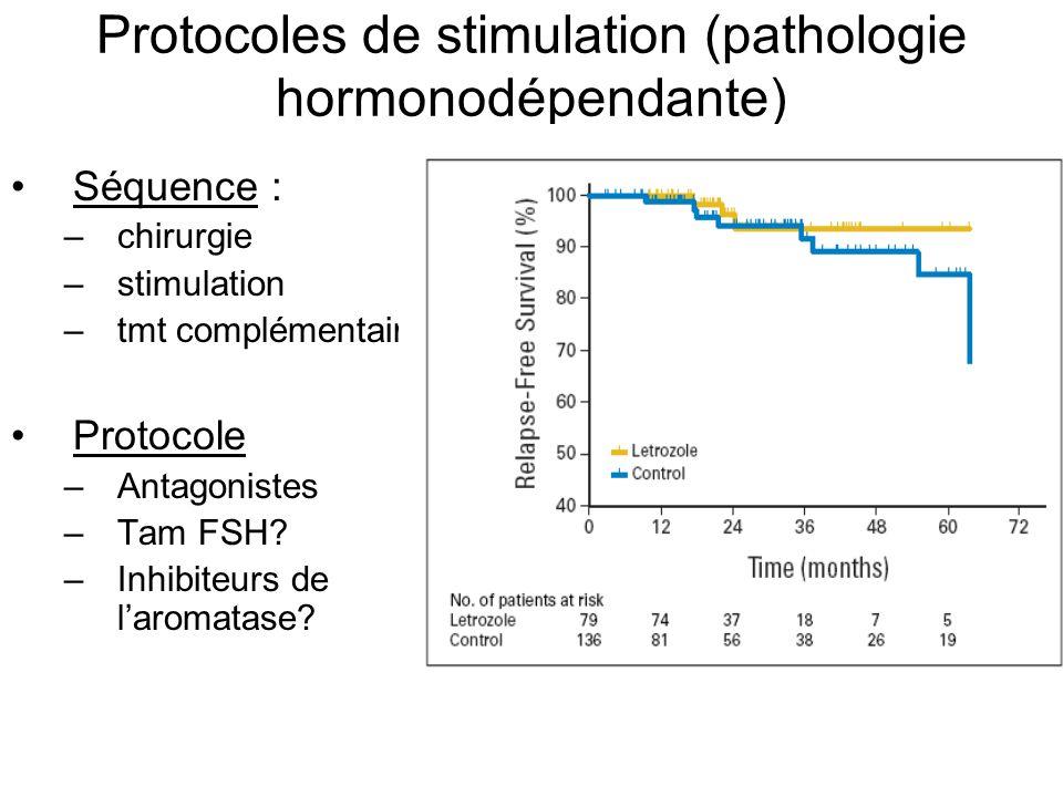Protocoles de stimulation (pathologie hormonodépendante)
