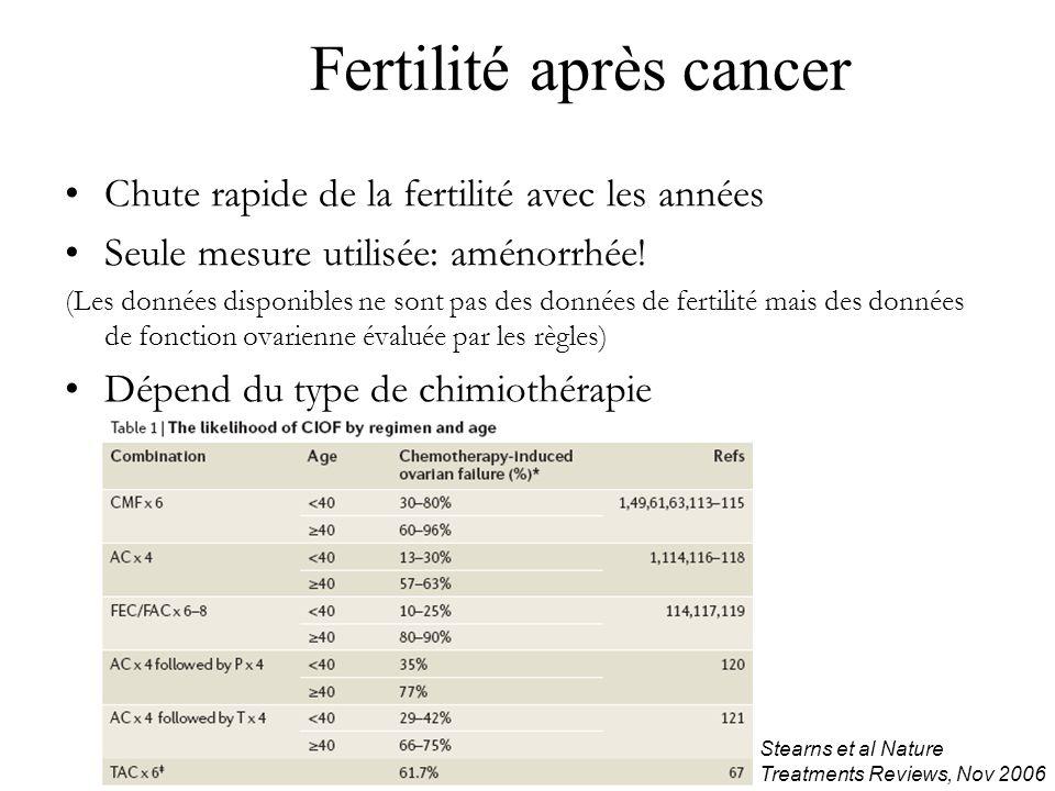 Fertilité après cancer