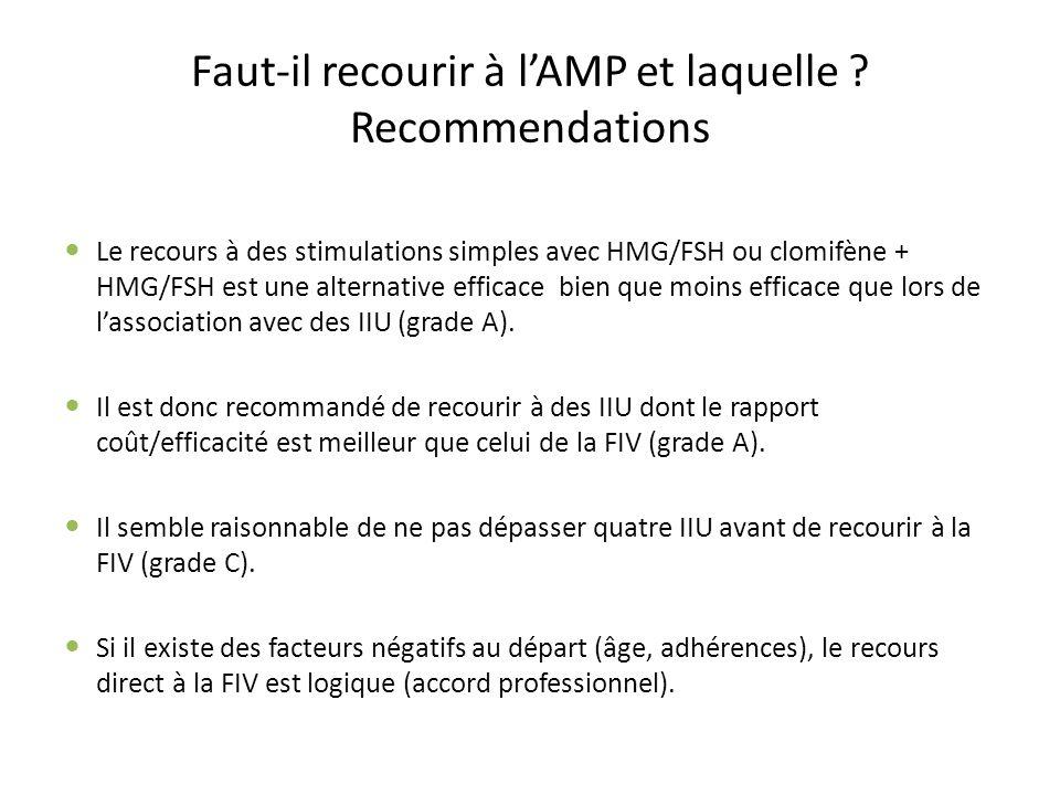 Faut-il recourir à l'AMP et laquelle Recommendations